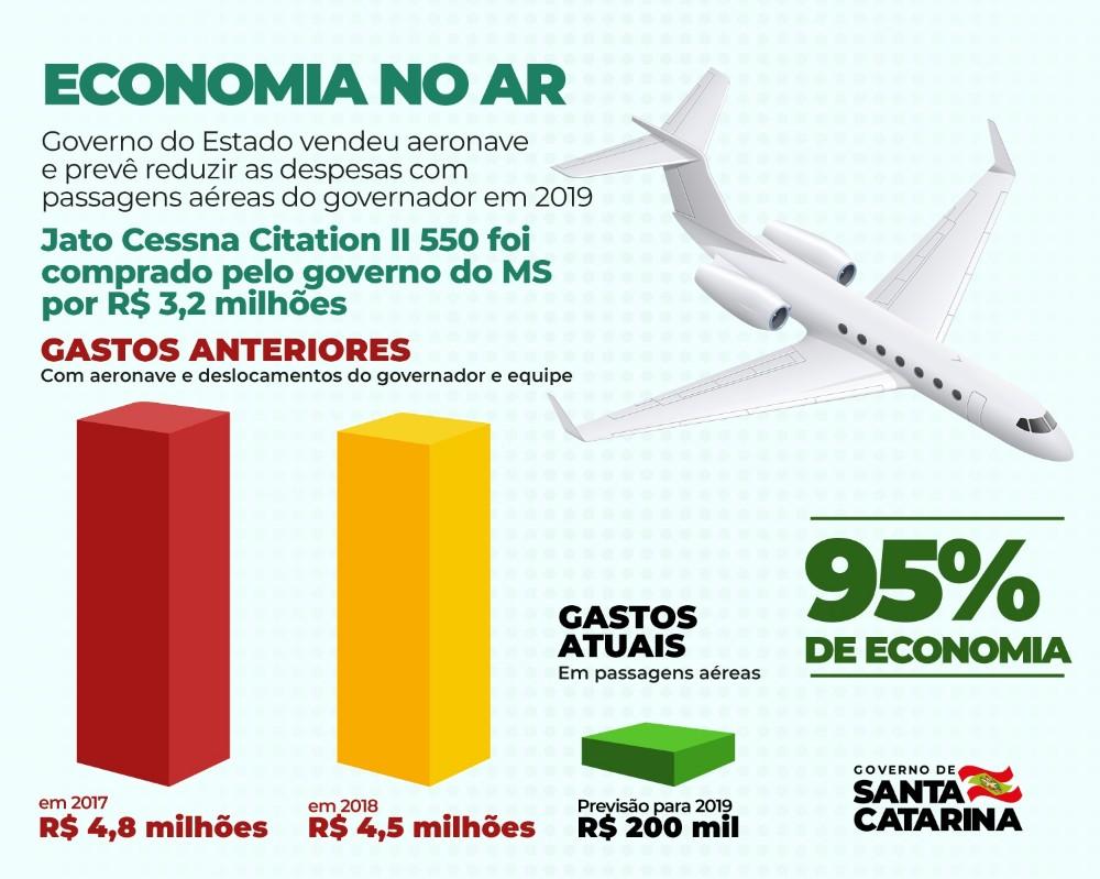 Governo do Estado vende aeronave e prevê economia de R$ 4,5 milhões